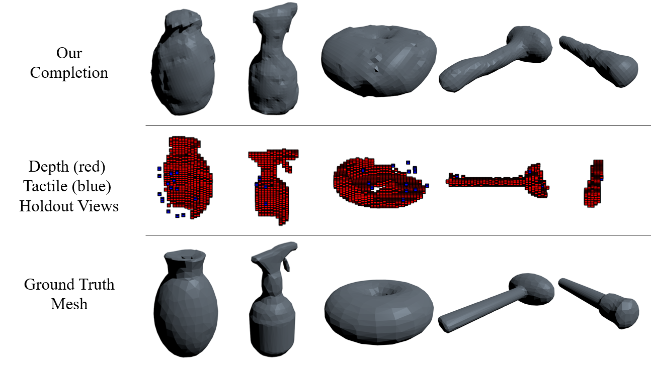 Multi-Modal Geometric Learning for Grasping and Manipulation